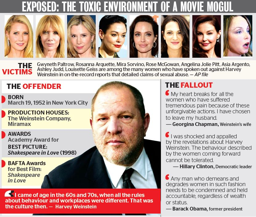 Angelina, Paltrow, and comet of stars accuses Weinstein of abuses