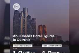 Abu Dhabi's hotel guest numbers reach 1.2 million in Q2 2019